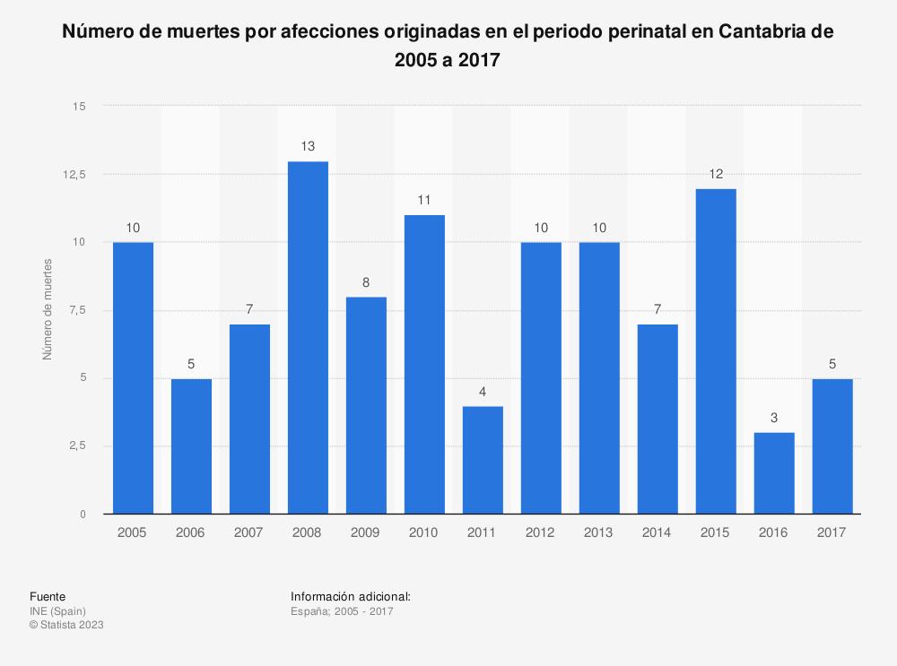 Estadística: Número de muertes por afecciones originadas en el periodo perinatal en Cantabria de 2005 a 2017 | Statista