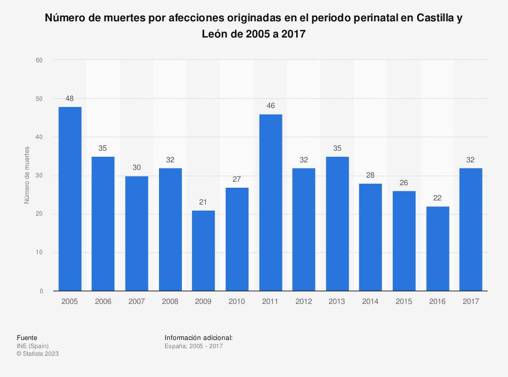 Estadística: Número de muertes por afecciones originadas en el periodo perinatal en Castilla y León de 2005 a 2017 | Statista