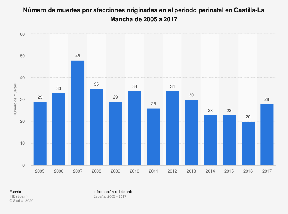 Estadística: Número de muertes por afecciones originadas en el periodo perinatal en Castilla-La Mancha de 2005 a 2017 | Statista