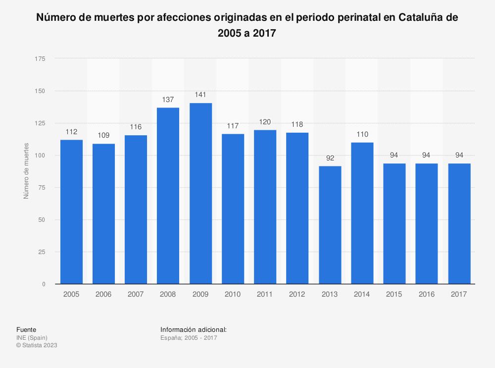 Estadística: Número de muertes por afecciones originadas en el periodo perinatal en Cataluña de 2005 a 2017 | Statista