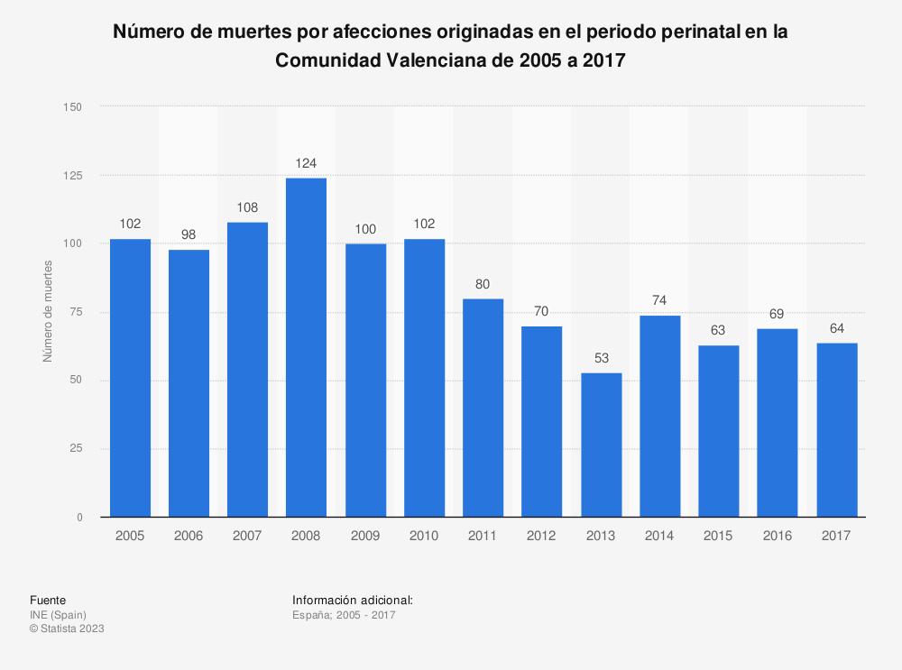 Estadística: Número de muertes por afecciones originadas en el periodo perinatal en la Comunidad Valenciana de 2005 a 2017 | Statista