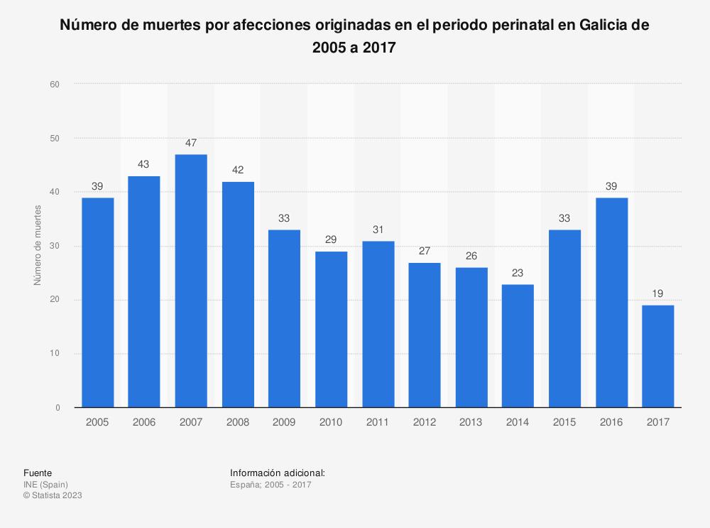 Estadística: Número de muertes por afecciones originadas en el periodo perinatal en Galicia de 2005 a 2017 | Statista