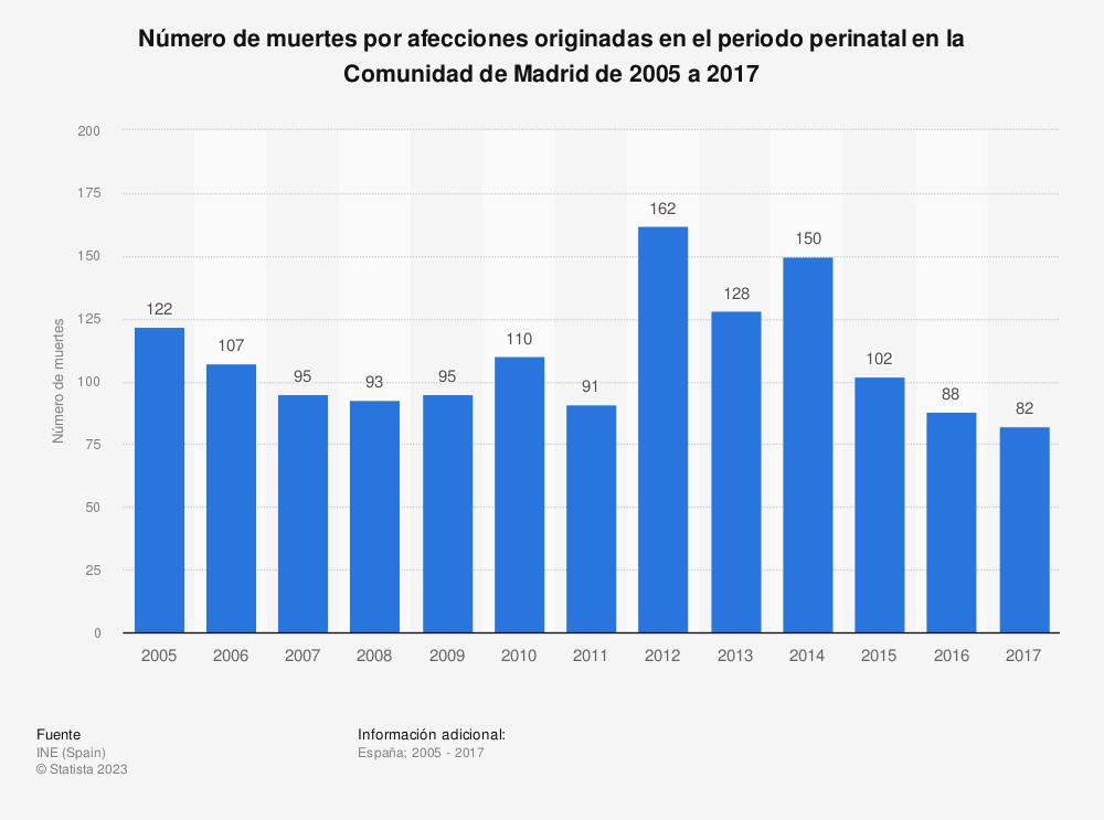 Estadística: Número de muertes por afecciones originadas en el periodo perinatal en la Comunidad de Madrid de 2005 a 2017 | Statista
