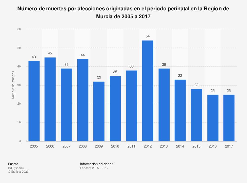 Estadística: Número de muertes por afecciones originadas en el periodo perinatal en la Región de Murcia de 2005 a 2017 | Statista