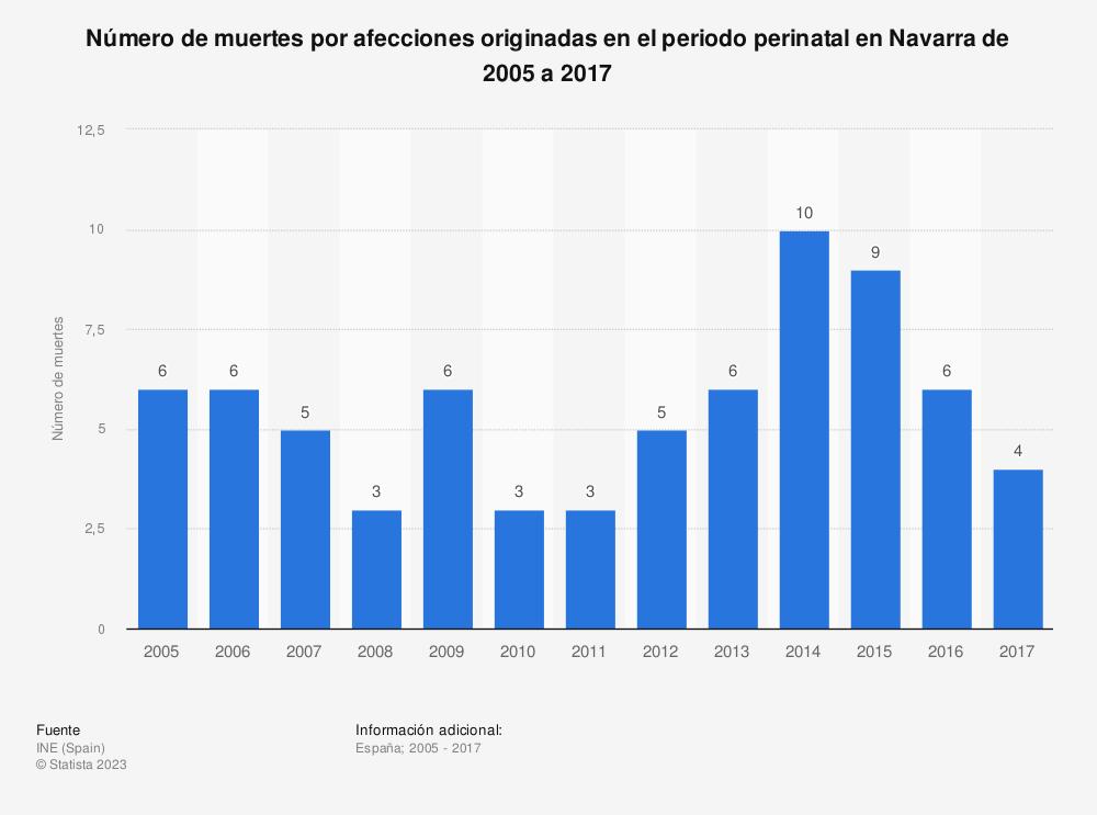 Estadística: Número de muertes por afecciones originadas en el periodo perinatal en Navarra de 2005 a 2017 | Statista