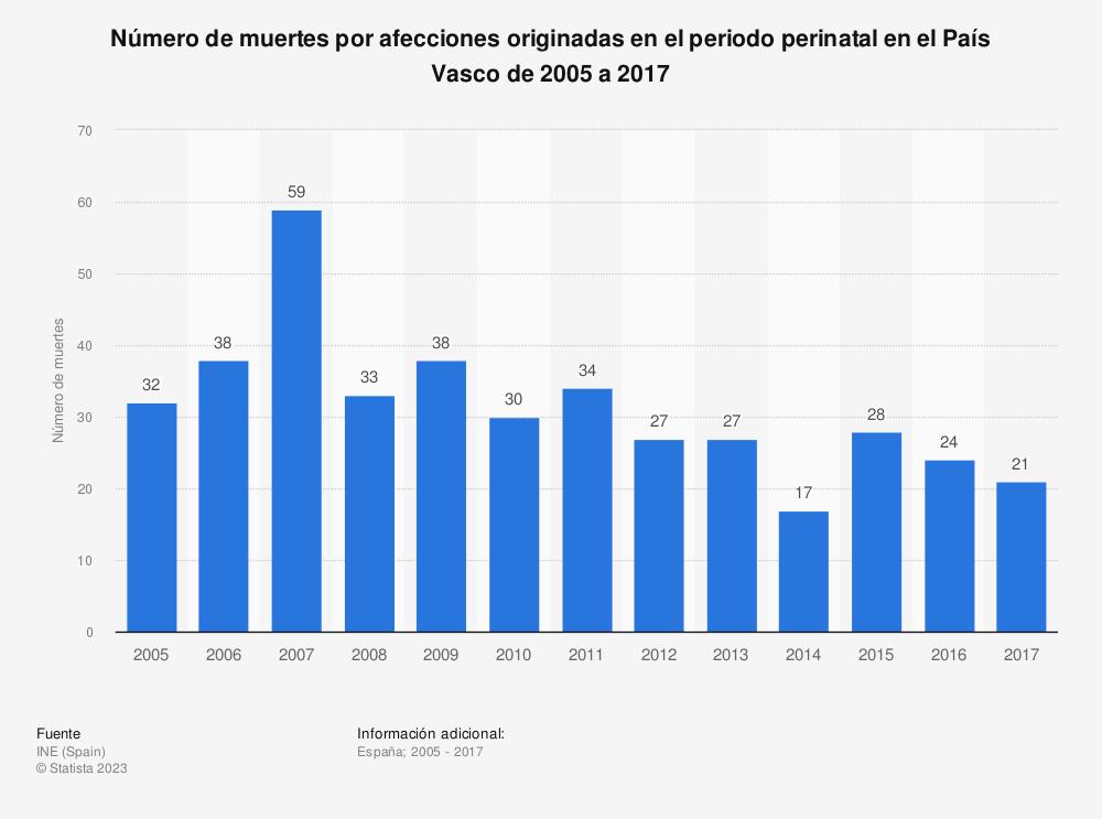 Estadística: Número de muertes por afecciones originadas en el periodo perinatal en el País Vasco de 2005 a 2017 | Statista