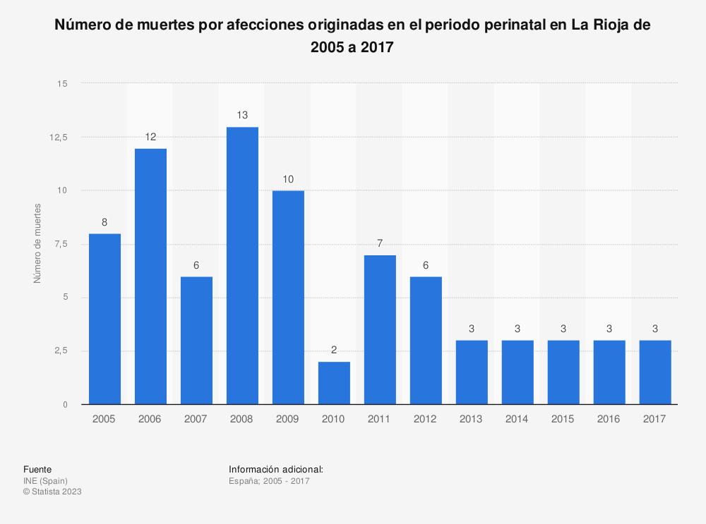 Estadística: Número de muertes por afecciones originadas en el periodo perinatal en La Rioja de 2005 a 2017 | Statista