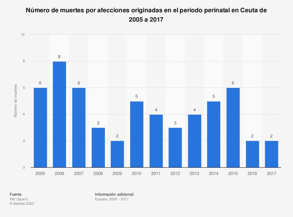 Estadística: Número de muertes por afecciones originadas en el periodo perinatal en Ceuta de 2005 a 2017 | Statista