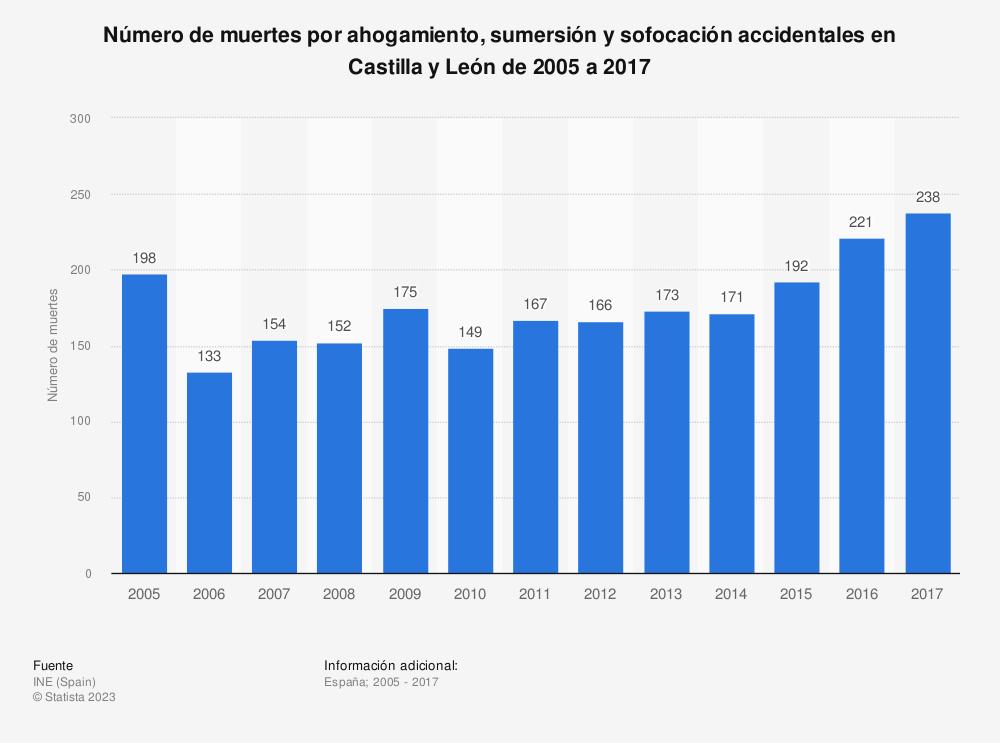 Estadística: Número de muertes por ahogamiento, sumersión y sofocación accidentales en Castilla y León de 2005 a 2017 | Statista