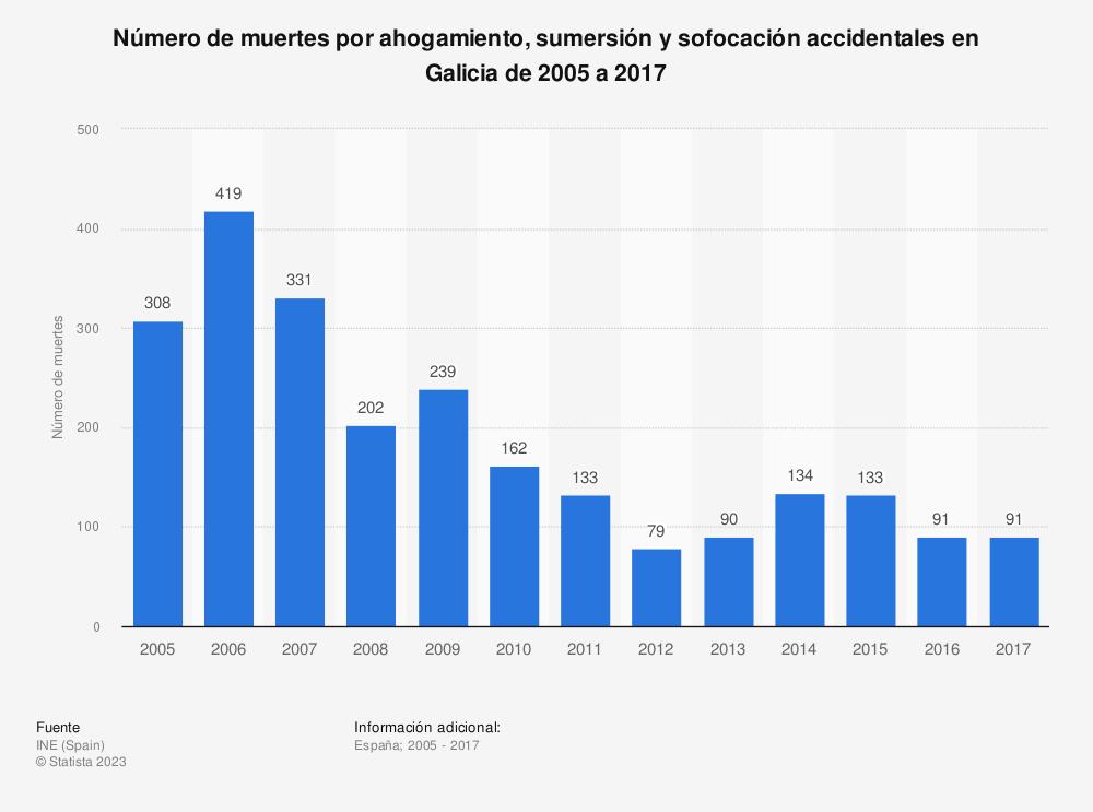 Estadística: Número de muertes por ahogamiento, sumersión y sofocación accidentales en Galicia de 2005 a 2017 | Statista