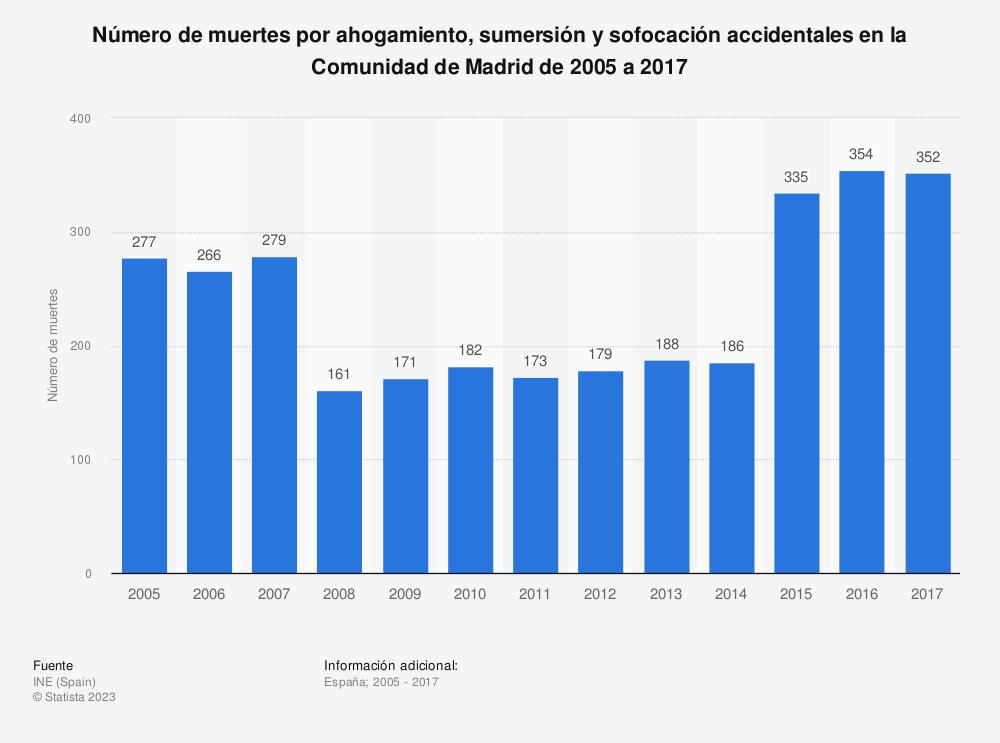 Estadística: Número de muertes por ahogamiento, sumersión y sofocación accidentales en la Comunidad de Madrid de 2005 a 2017 | Statista