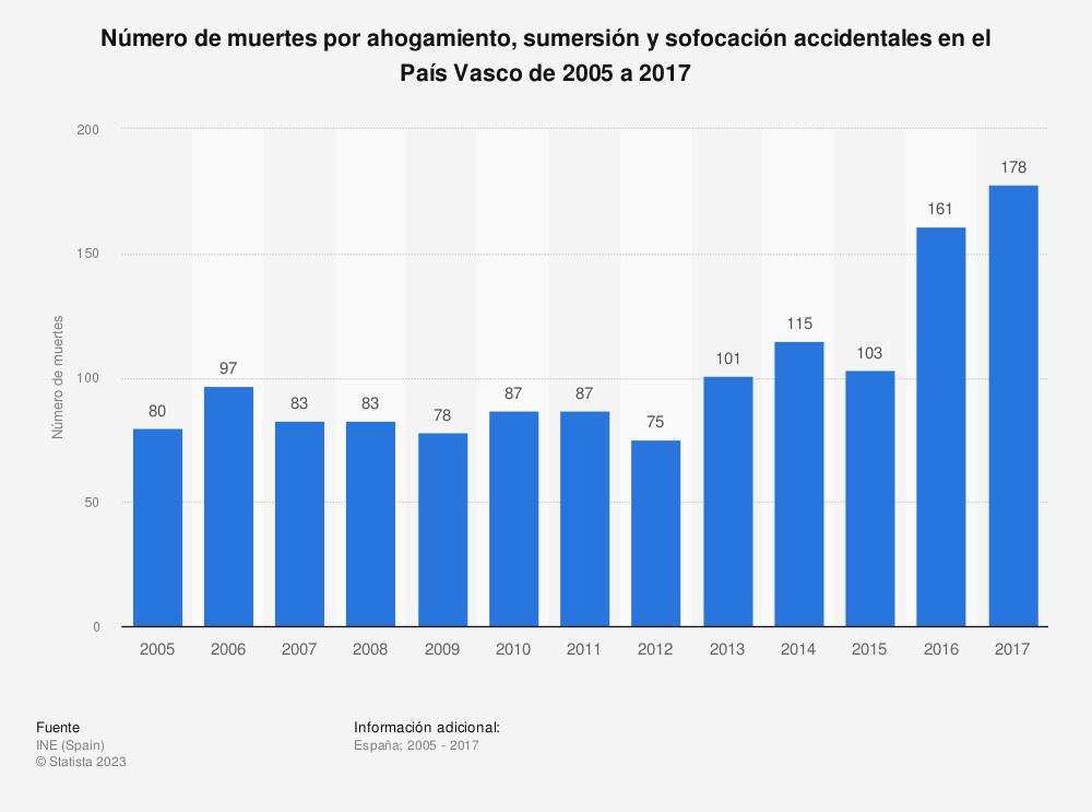 Estadística: Número de muertes por ahogamiento, sumersión y sofocación accidentales en el País Vasco de 2005 a 2017 | Statista