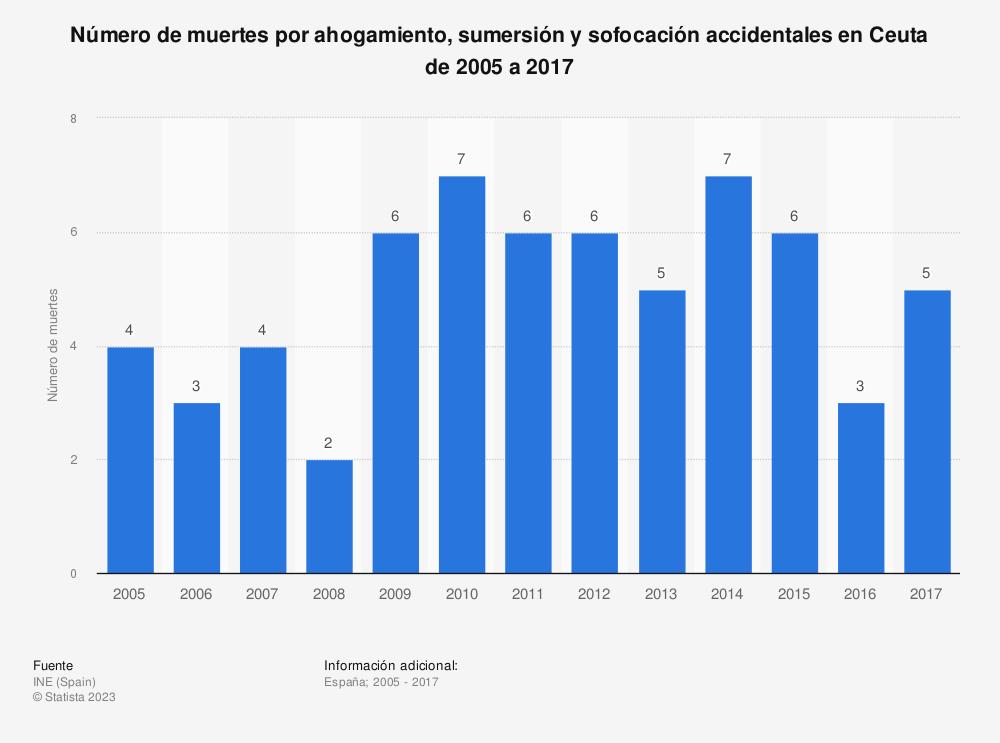 Estadística: Número de muertes por ahogamiento, sumersión y sofocación accidentales en Ceuta de 2005 a 2017 | Statista