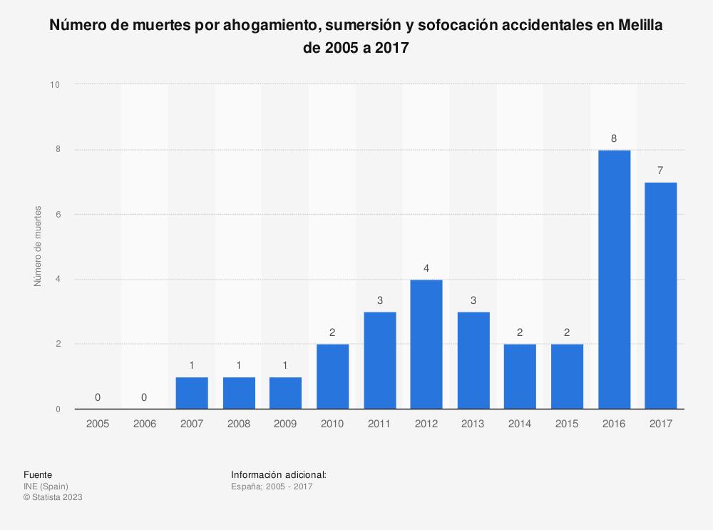 Estadística: Número de muertes por ahogamiento, sumersión y sofocación accidentales en Melilla de 2005 a 2017 | Statista