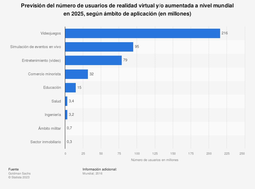 Estadística: Previsión del número de usuarios de realidad virtual y/o aumentada a nivel mundial en 2025, según ámbito de aplicación (en millones) | Statista