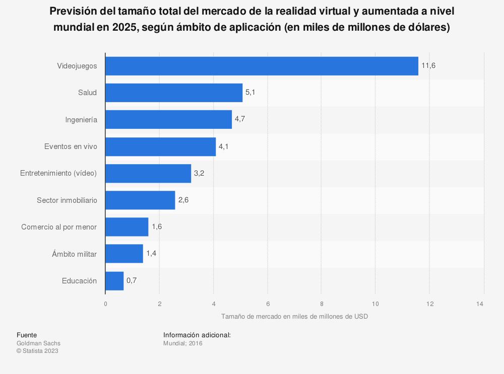 Estadística: Previsión del tamaño total del mercado de la realidad virtual y aumentada a nivel mundial en 2025, según ámbito de aplicación (en miles de millones de dólares) | Statista