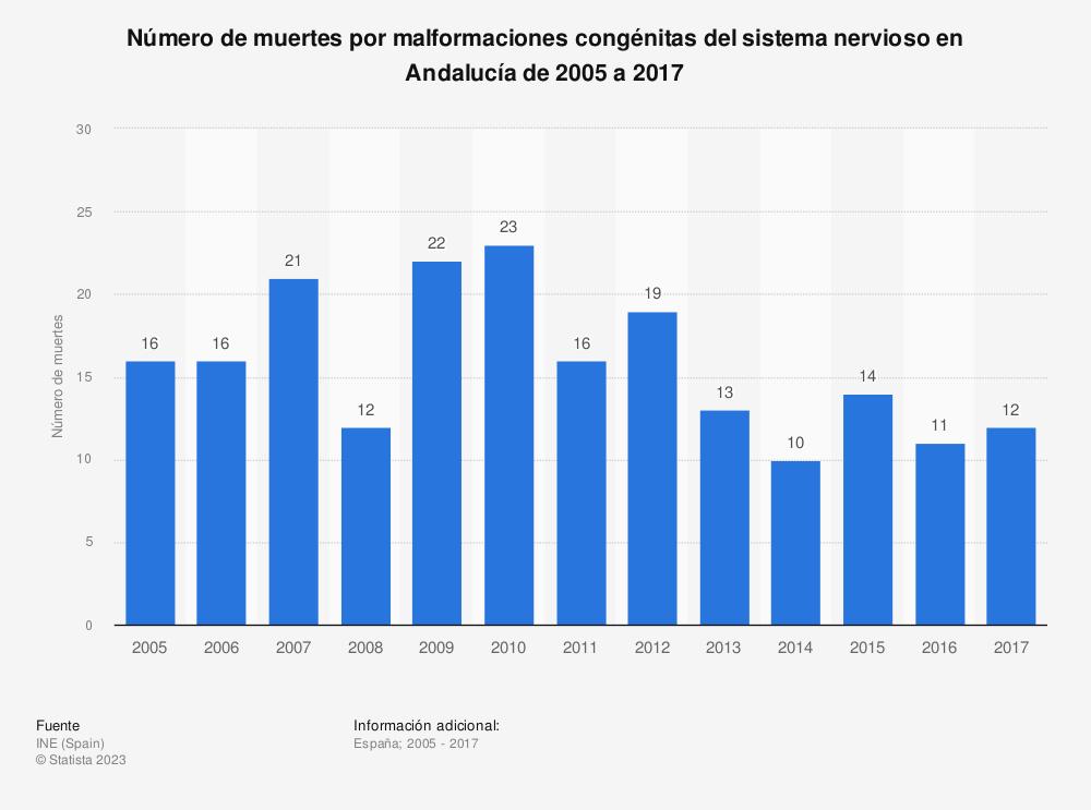 Estadística: Número de muertes por malformaciones congénitas del sistema nervioso en Andalucía de 2005 a 2017 | Statista