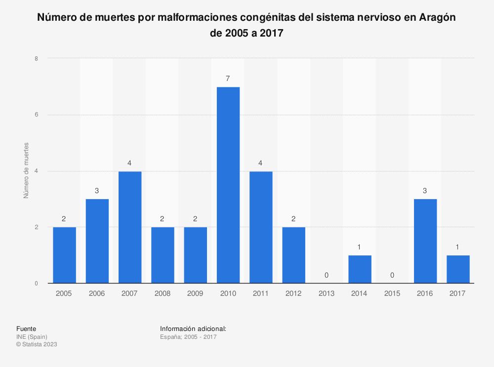 Estadística: Número de muertes por malformaciones congénitas del sistema nervioso en Aragón de 2005 a 2017 | Statista