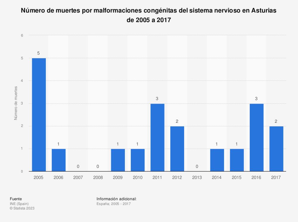 Estadística: Número de muertes por malformaciones congénitas del sistema nervioso en Asturias de 2005 a 2017 | Statista
