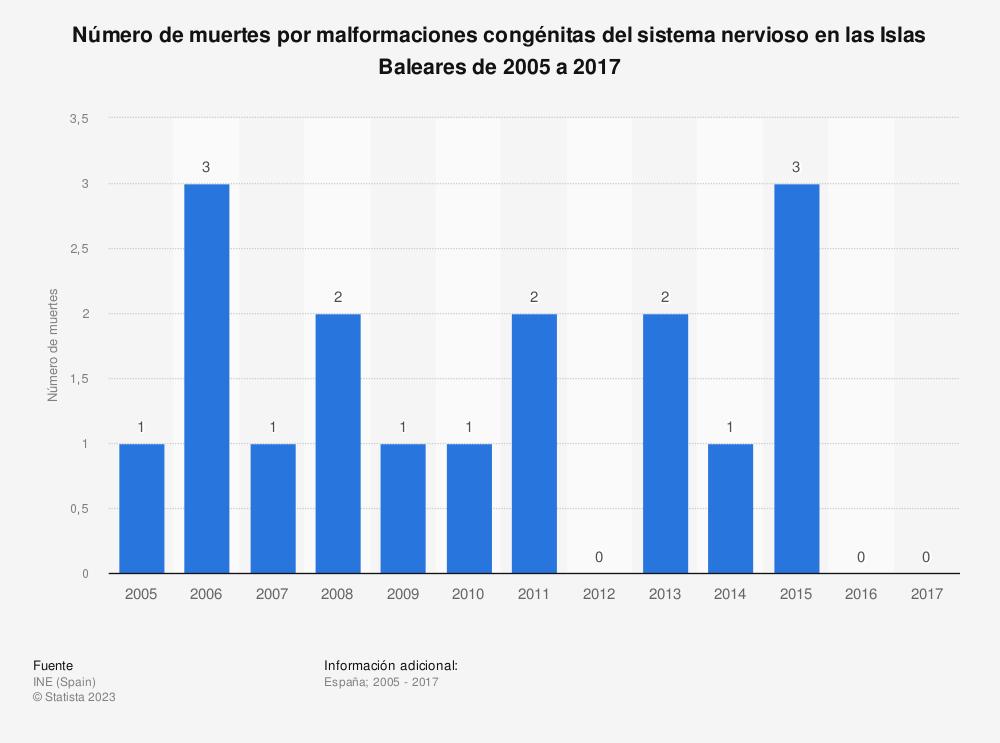 Estadística: Número de muertes por malformaciones congénitas del sistema nervioso en las Islas Baleares de 2005 a 2017 | Statista