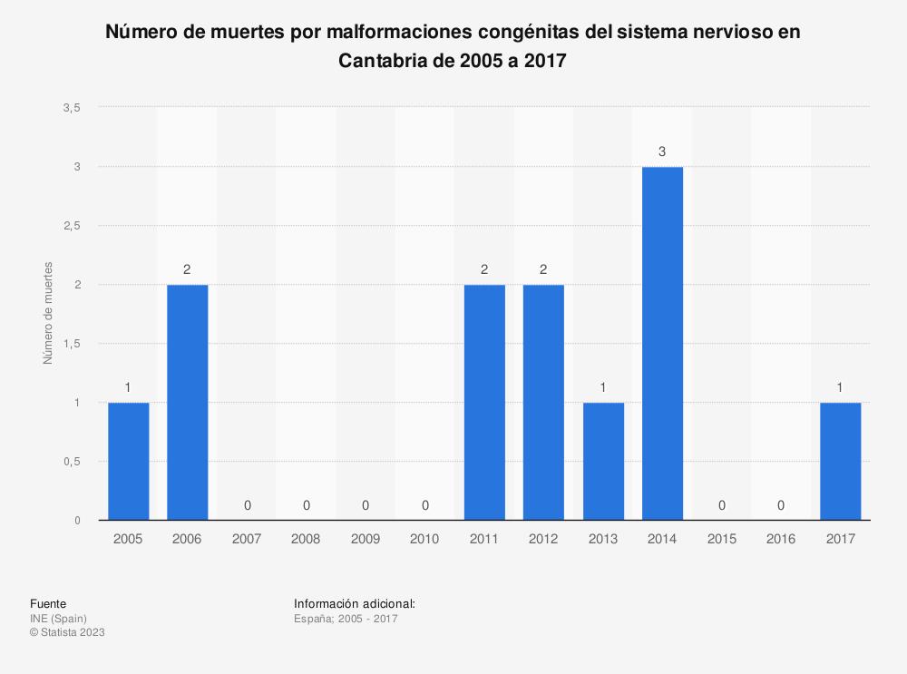 Estadística: Número de muertes por malformaciones congénitas del sistema nervioso en Cantabria de 2005 a 2017 | Statista