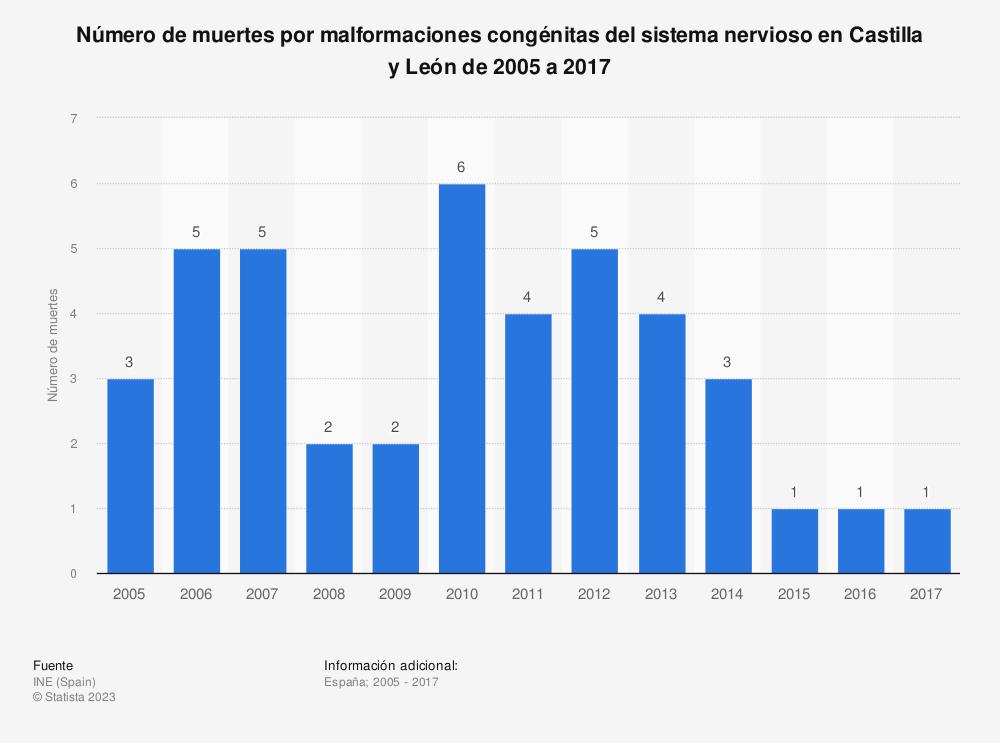 Estadística: Número de muertes por malformaciones congénitas del sistema nervioso en Castilla y León de 2005 a 2017 | Statista