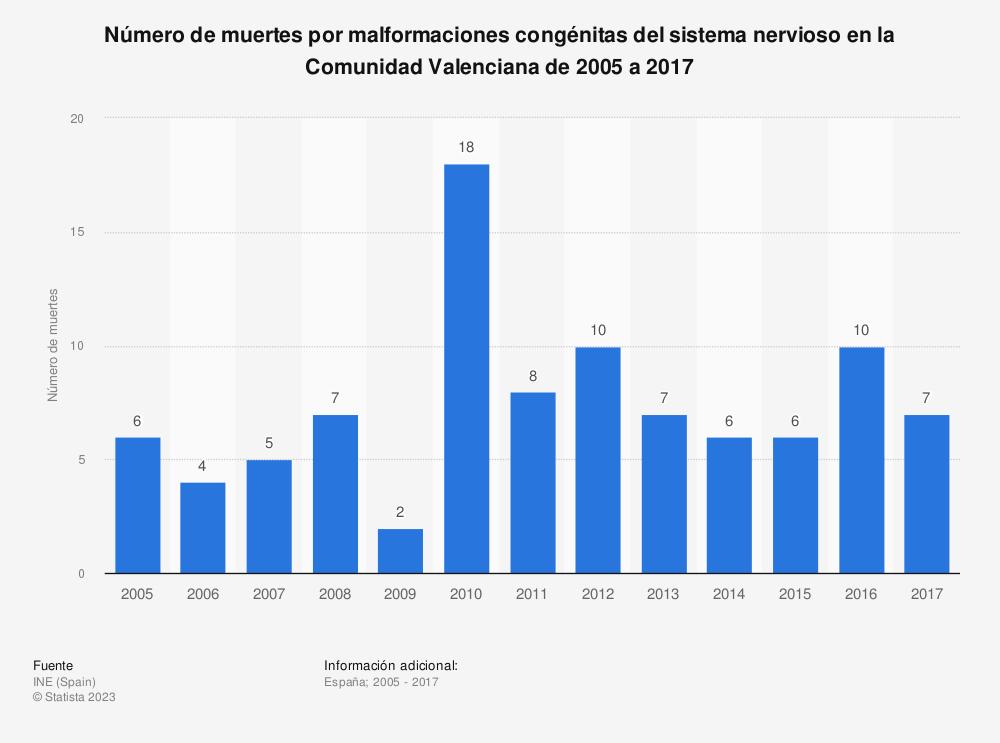 Estadística: Número de muertes por malformaciones congénitas del sistema nervioso en la Comunidad Valenciana de 2005 a 2017 | Statista