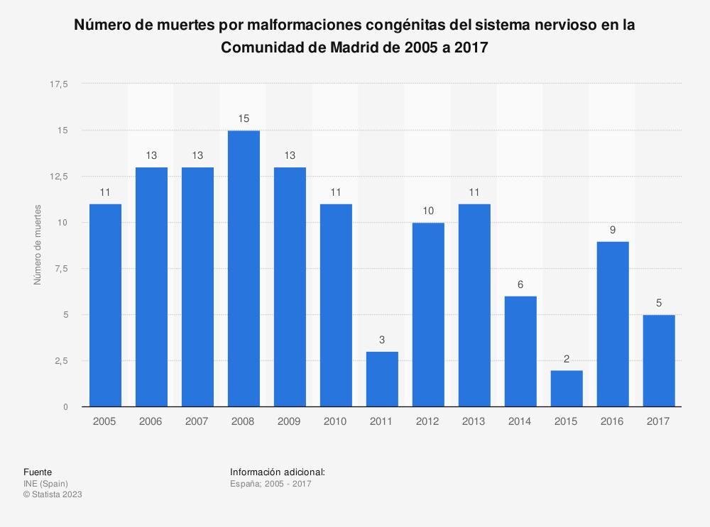 Estadística: Número de muertes por malformaciones congénitas del sistema nervioso en la Comunidad de Madrid de 2005 a 2017 | Statista
