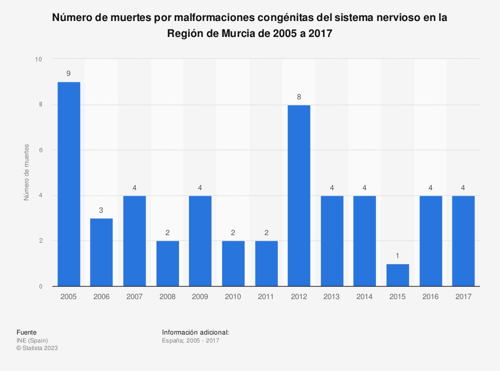 Estadística: Número de muertes por malformaciones congénitas del sistema nervioso en la Región de Murcia de 2005 a 2017 | Statista