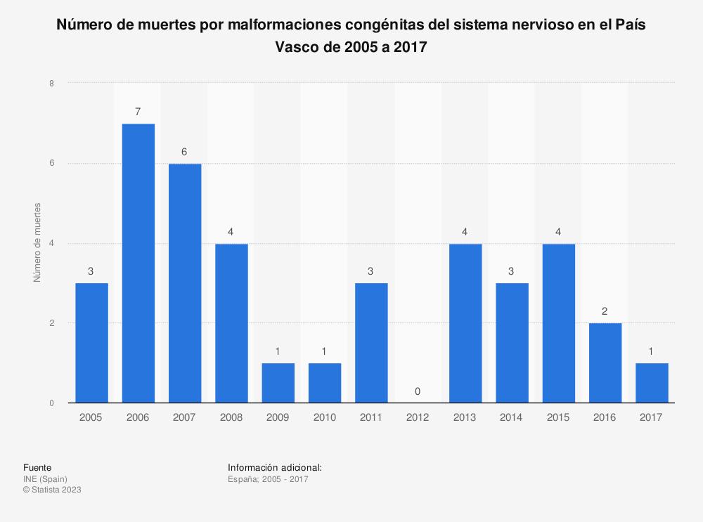 Estadística: Número de muertes por malformaciones congénitas del sistema nervioso en el País Vasco de 2005 a 2017 | Statista