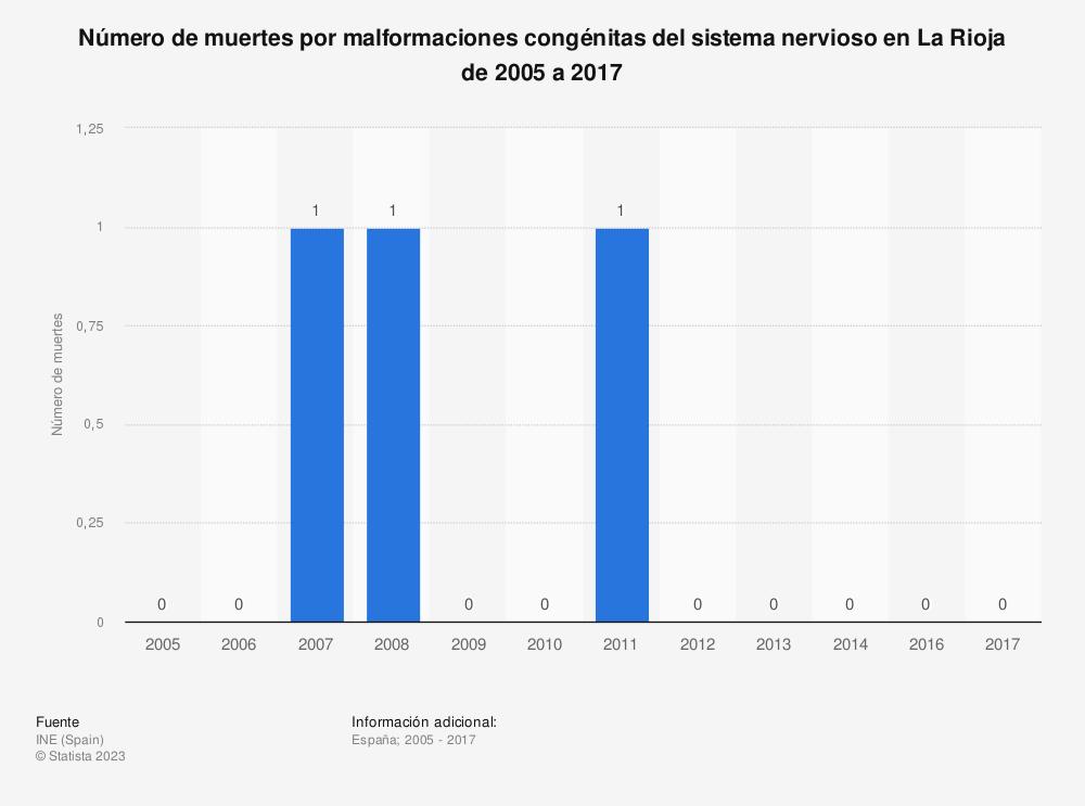 Estadística: Número de muertes por malformaciones congénitas del sistema nervioso en La Rioja de 2005 a 2017 | Statista