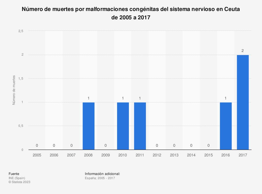 Estadística: Número de muertes por malformaciones congénitas del sistema nervioso en Ceuta de 2005 a 2017 | Statista