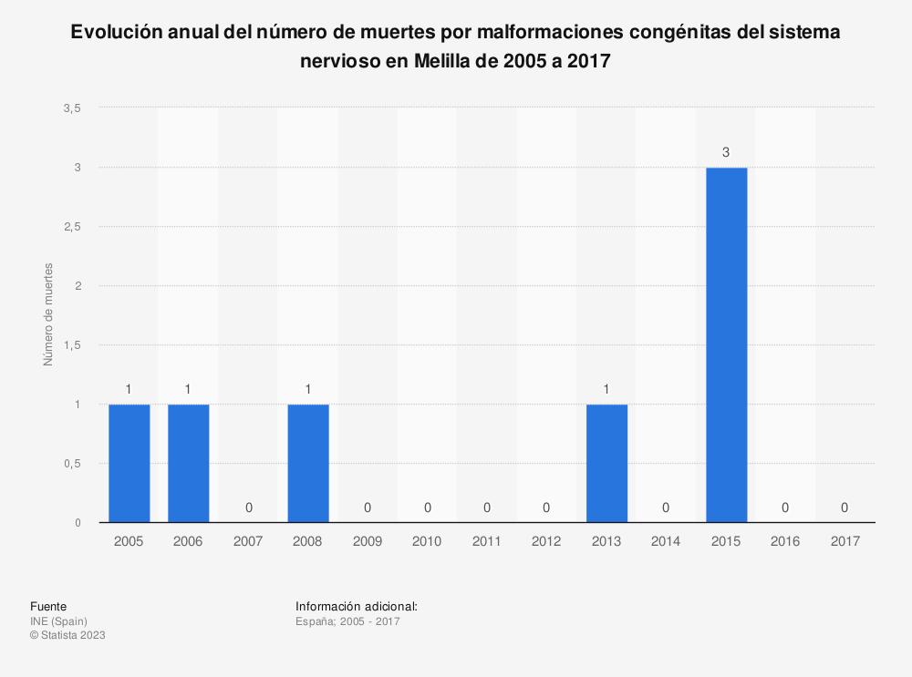 Estadística: Evolución anual del número de muertes por malformaciones congénitas del sistema nervioso en Melilla de 2005 a 2017 | Statista