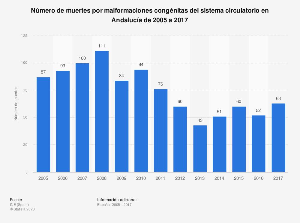 Estadística: Número de muertes por malformaciones congénitas del sistema circulatorio en Andalucía de 2005 a 2017 | Statista