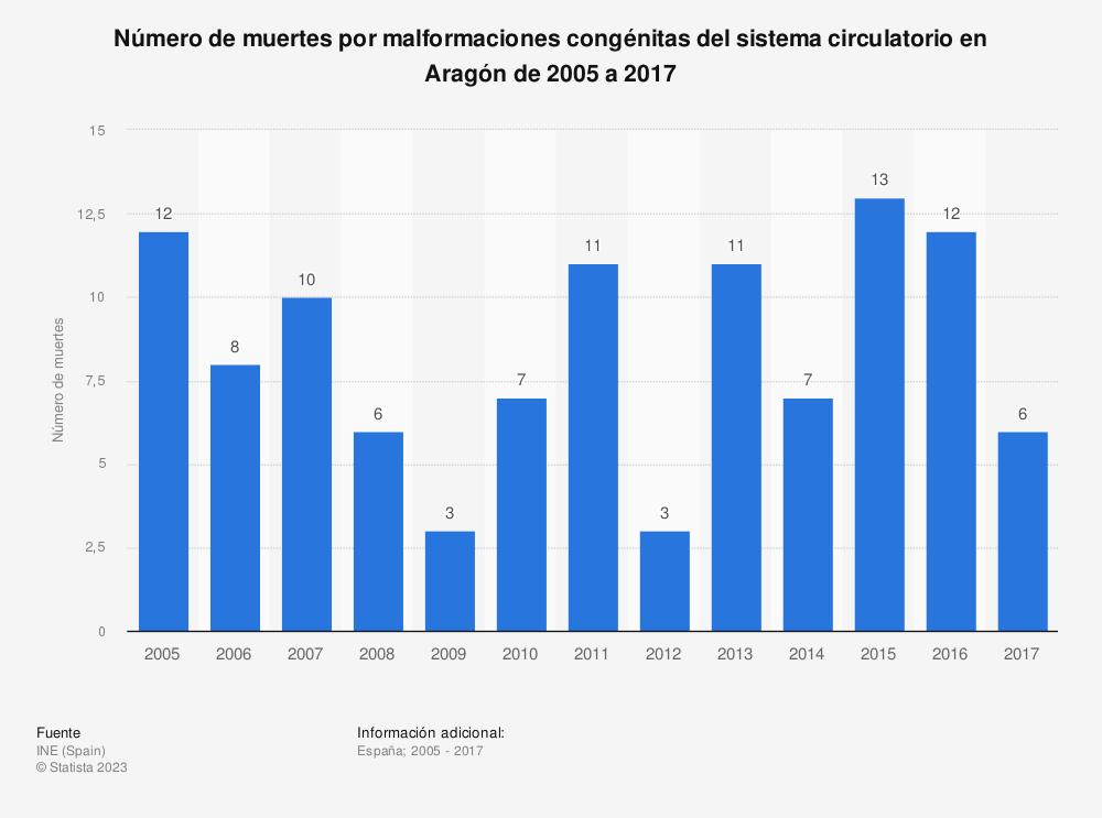Estadística: Número de muertes por malformaciones congénitas del sistema circulatorio en Aragón de 2005 a 2017 | Statista