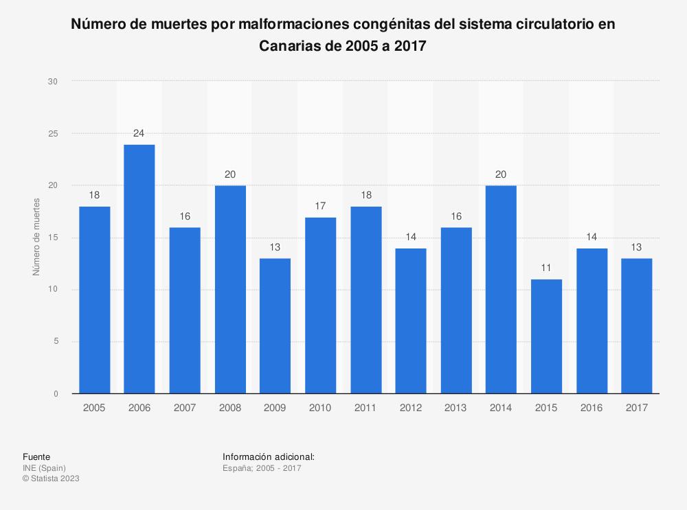 Estadística: Número de muertes por malformaciones congénitas del sistema circulatorio en Canarias de 2005 a 2017 | Statista