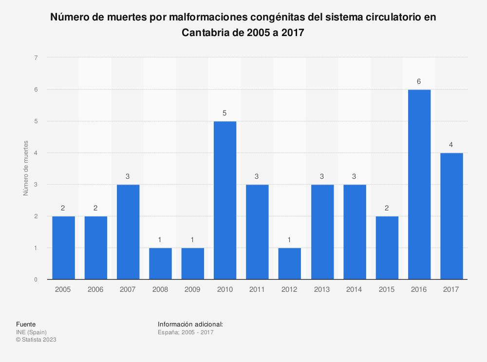 Estadística: Número de muertes por malformaciones congénitas del sistema circulatorio en Cantabria de 2005 a 2017 | Statista