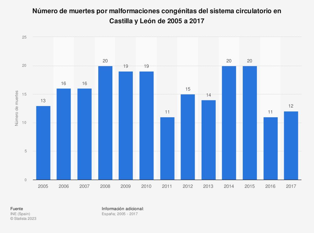 Estadística: Número de muertes por malformaciones congénitas del sistema circulatorio en Castilla y León de 2005 a 2017 | Statista