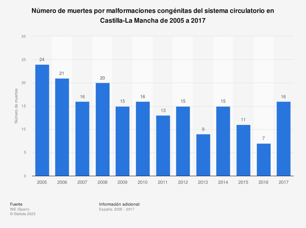 Estadística: Número de muertes por malformaciones congénitas del sistema circulatorio en Castilla-La Mancha de 2005 a 2017 | Statista