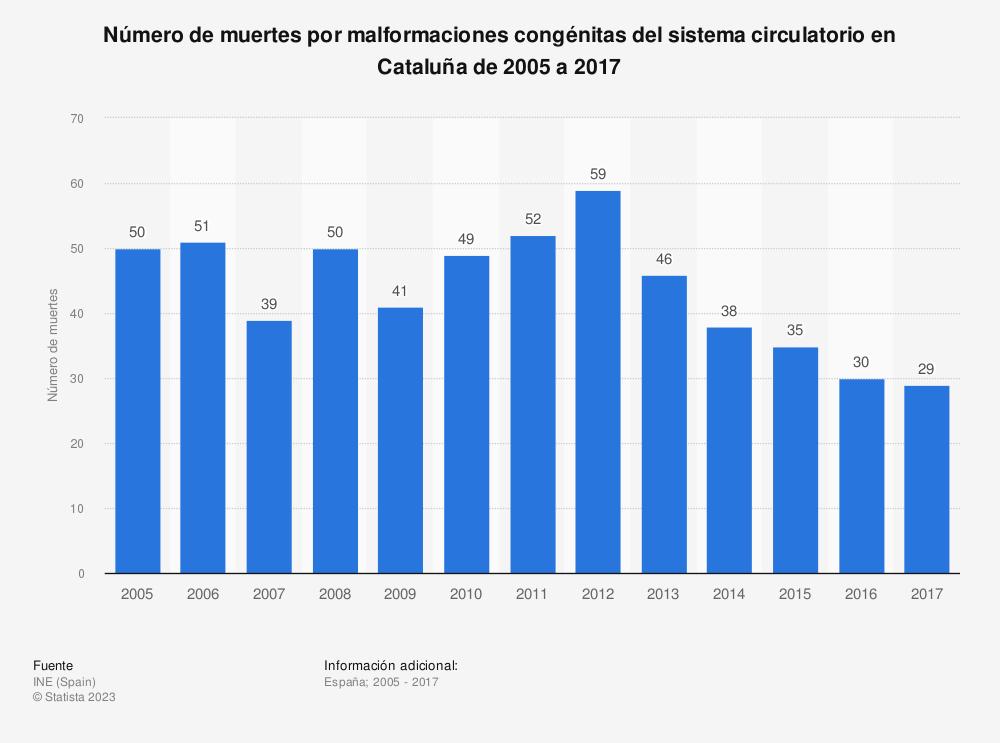 Estadística: Número de muertes por malformaciones congénitas del sistema circulatorio en Cataluña de 2005 a 2017 | Statista