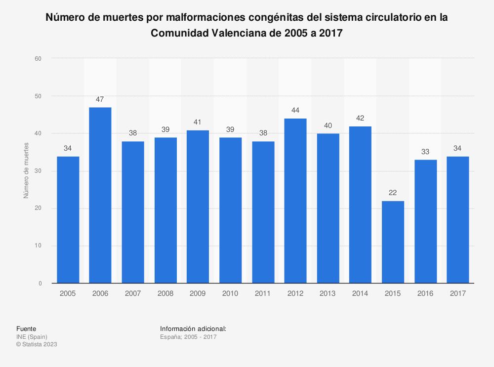 Estadística: Número de muertes por malformaciones congénitas del sistema circulatorio en la Comunidad Valenciana de 2005 a 2017 | Statista
