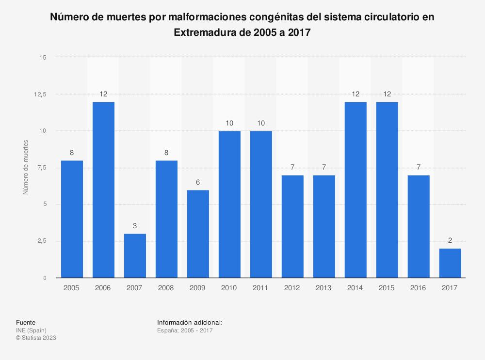 Estadística: Número de muertes por malformaciones congénitas del sistema circulatorio en Extremadura de 2005 a 2017 | Statista