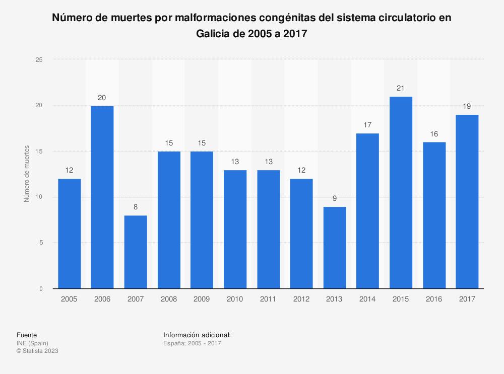Estadística: Número de muertes por malformaciones congénitas del sistema circulatorio en Galicia de 2005 a 2017 | Statista