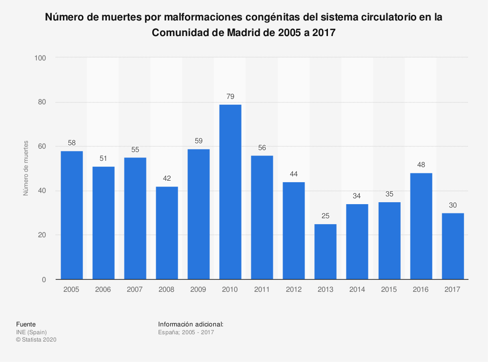 Estadística: Número de muertes por malformaciones congénitas del sistema circulatorio en la Comunidad de Madrid de 2005 a 2017 | Statista