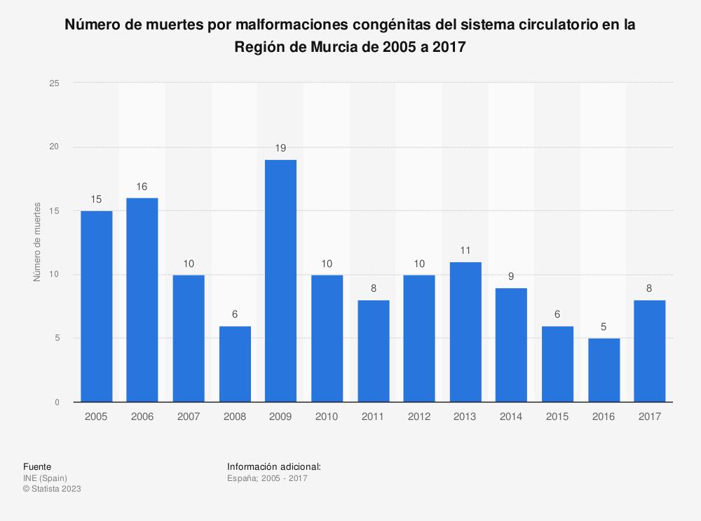 Estadística: Número de muertes por malformaciones congénitas del sistema circulatorio en la Región de Murcia de 2005 a 2017 | Statista