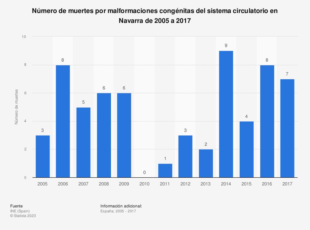 Estadística: Número de muertes por malformaciones congénitas del sistema circulatorio en Navarra de 2005 a 2017 | Statista