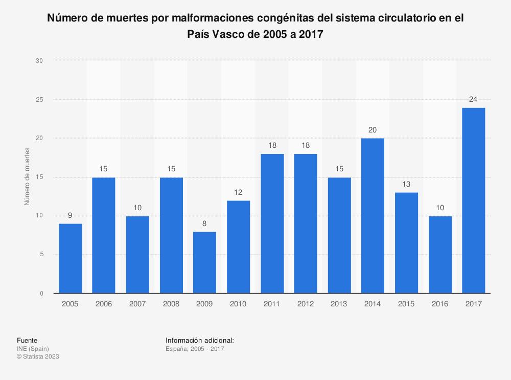 Estadística: Número de muertes por malformaciones congénitas del sistema circulatorio en el País Vasco de 2005 a 2017 | Statista