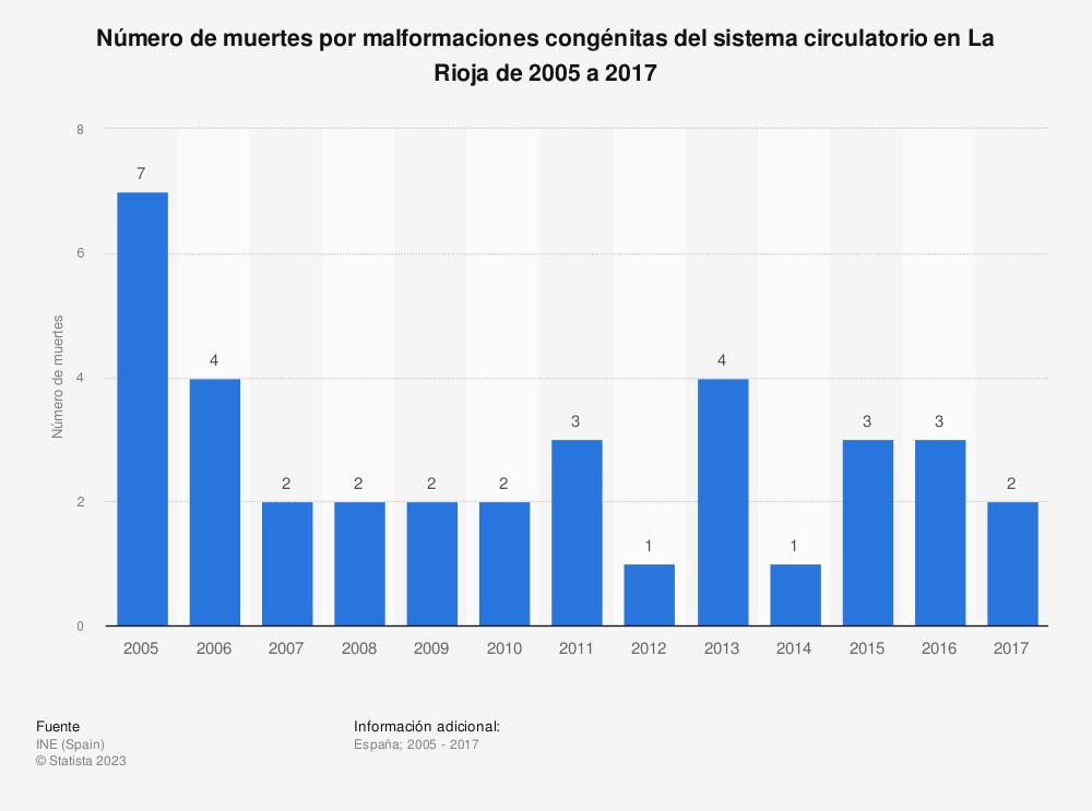 Estadística: Número de muertes por malformaciones congénitas del sistema circulatorio en La Rioja de 2005 a 2017 | Statista