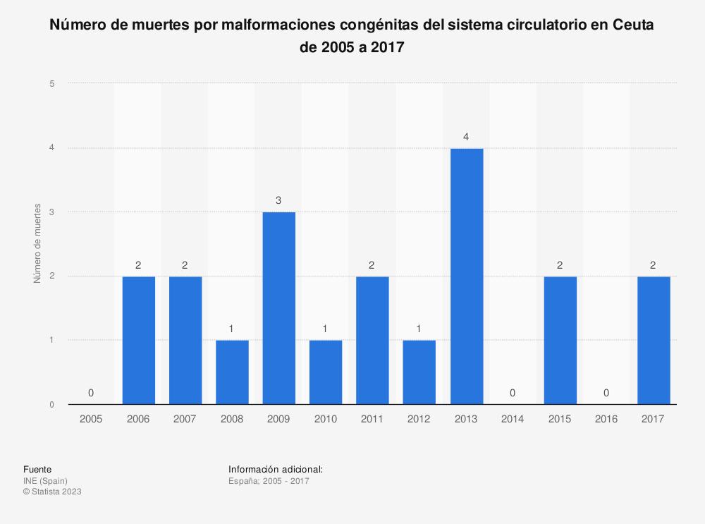 Estadística: Número de muertes por malformaciones congénitas del sistema circulatorio en Ceuta de 2005 a 2017 | Statista