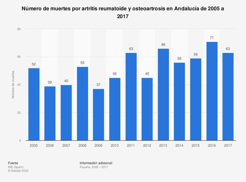 Estadística: Número de muertes por artritis reumatoide y osteoartrosis en Andalucía de 2005 a 2017 | Statista